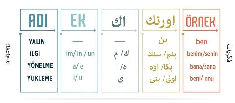 Osmanlıca dersleri- Ekler IV