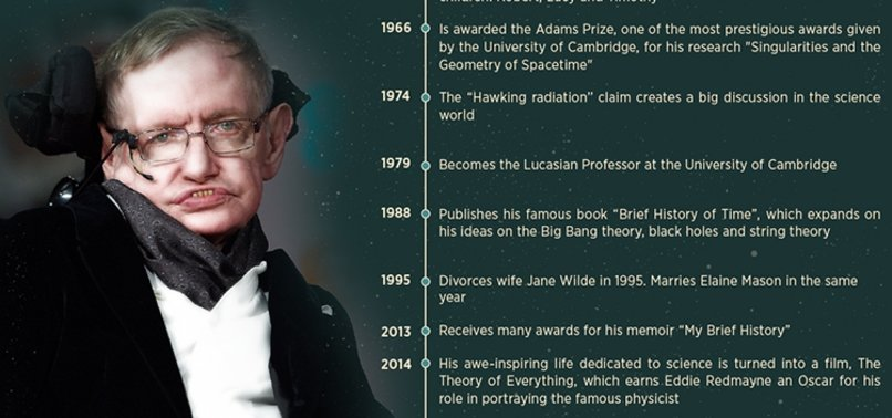 HAWKING DEDICATED LIFE TO SOLVING MYSTERIES OF UNIVERSE