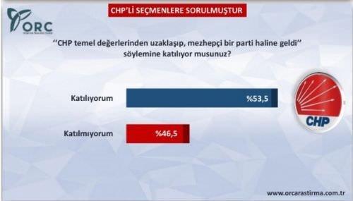 ORC'nin CHP anketi