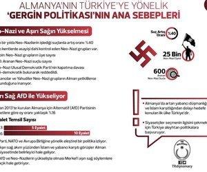 Almanya'nın Türkiye'ye yönelik gerginliği artırıcı politikasının sebepleri nelerdir?