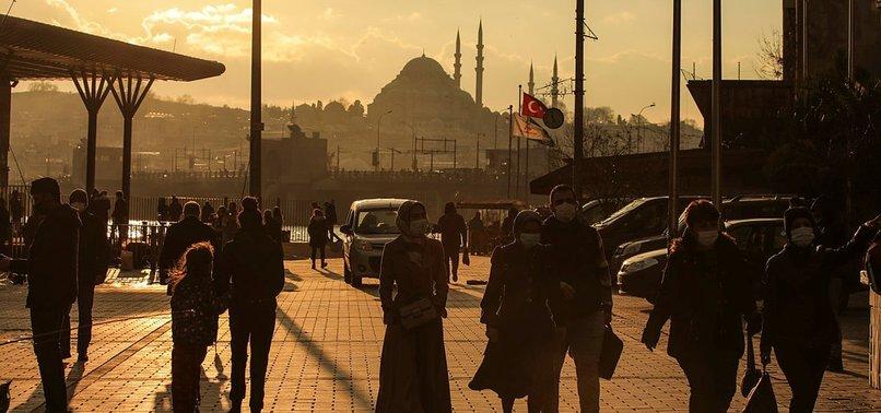 TURKEYS NUMBER OF COVID-19 CASES DROPS BELOW 7,000