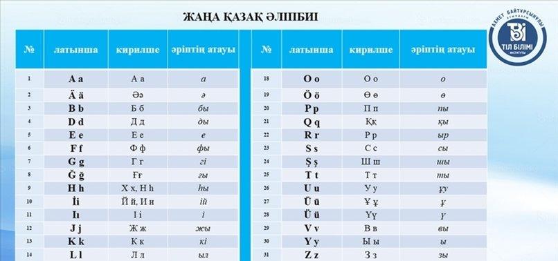 KAZAKHSTAN OPENS NEW LATIN ALPHABET TO PUBLIC OPINION