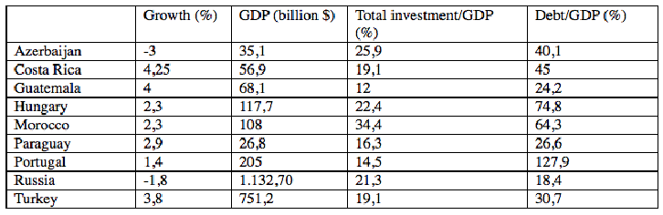 Turkey's economic strength disproves Moody's decision