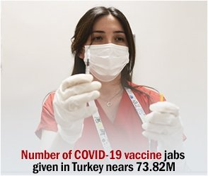 Number of COVID-19 vaccine jabs given in Turkey nears 73.82M
